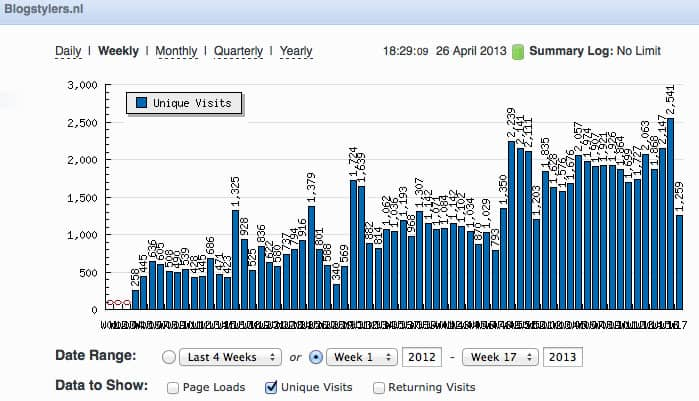 Hoeveel bezoekers krijgt De Blogacademie