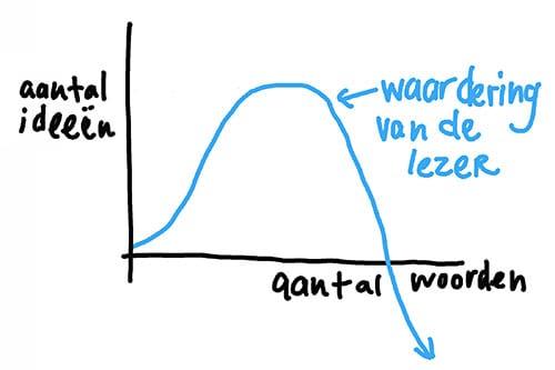 Grafiek ideeen versus aantal woorden in bloggen