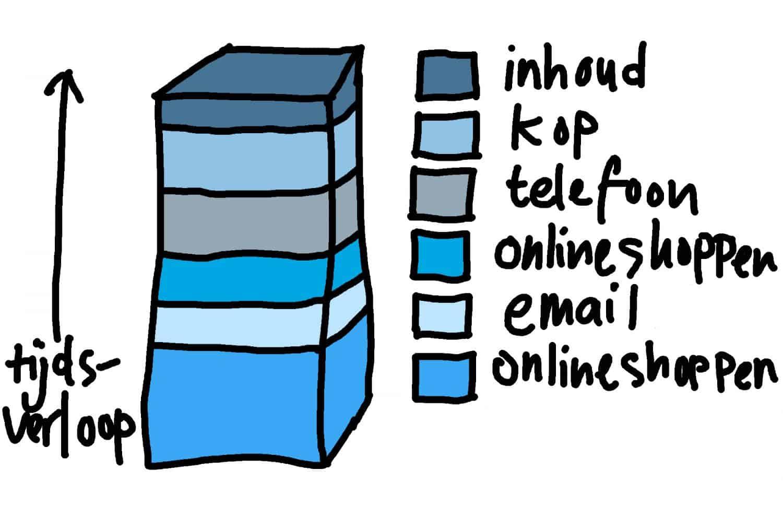 bloggen tijdsinvestering analyse