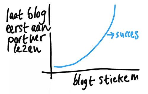 succesfactoren bloggen
