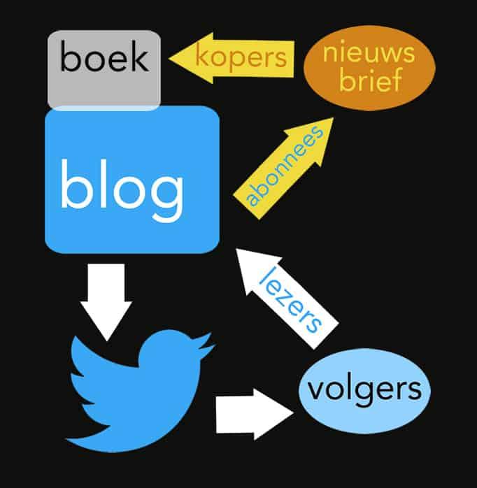 reclame en informatie zijn gescheiden bij contentmarketing