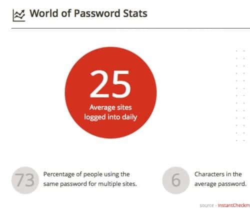 beheer je wachtwoorden zorgvuldig