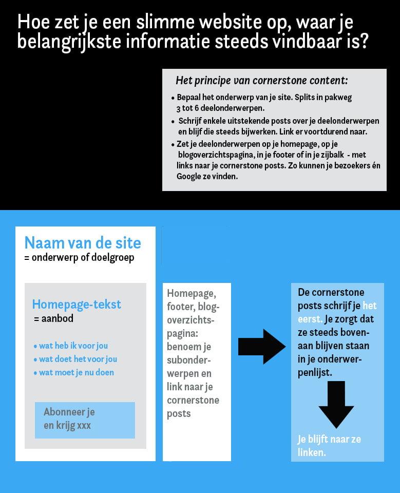 Schema voor blogstructuur met cornerstone content