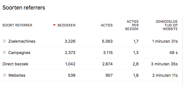 referrals traffic de Blogacademie
