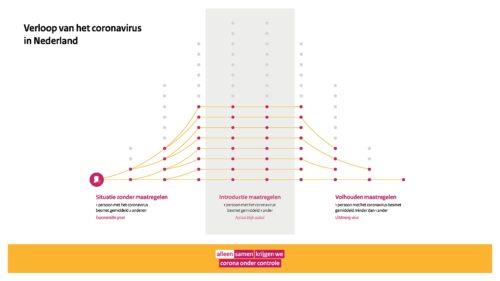onbegrijpelijke infographic coronaverloop